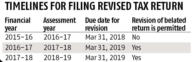 File revised tax returns within stipulated timeline