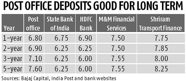 Small savings schemes still attractive despite cut in rates here 39 s why business standard news - Post office savings rates ...