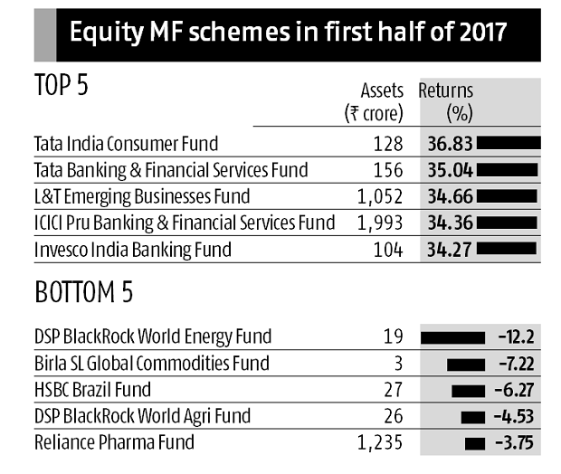 equity MF graph