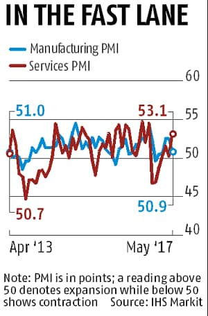 service sector graph