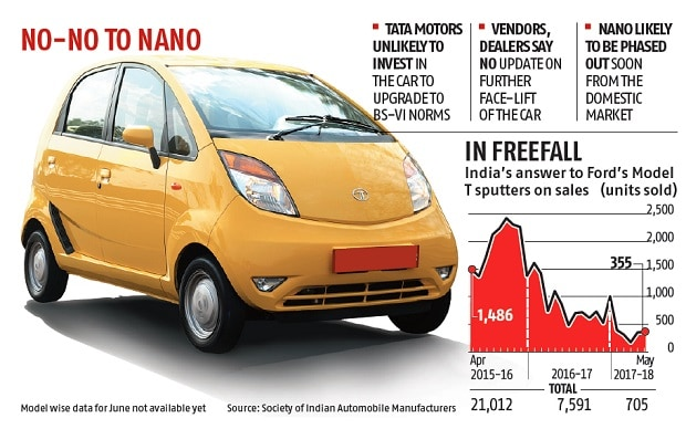 Low Price Car >> Death knell for Tata Nano? Upgrade for BS-VI emission norms unlikely | Business Standard News