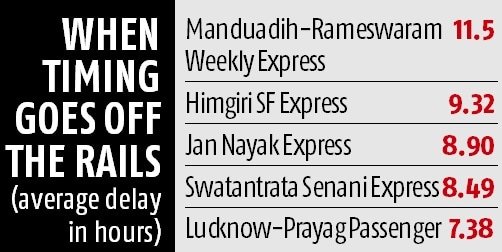 Late trains, dirty stations throw Indian Railways off track