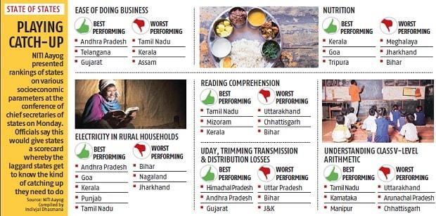 Niti Aayog ranks states on socioeconomic parameters