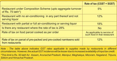 restaurant gst rate notification