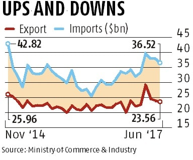Exports up for 10th month, but at slower rate of 4.4%, to $23.6 bn in June