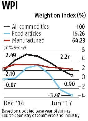 June WPI inflation drops to 11-month low as food prices ease