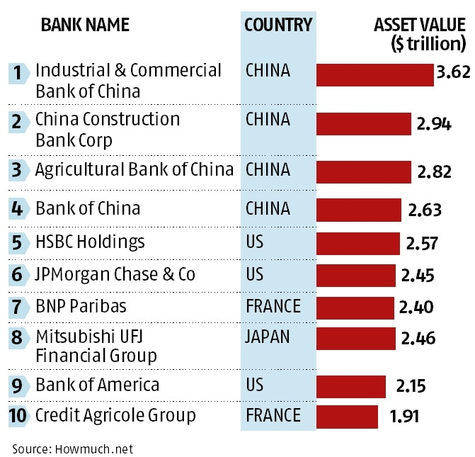 top banks in us 2014