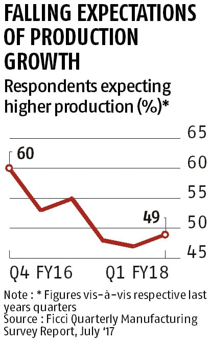 73% manufacturers say no fresh hires for next three months: Ficci Survey