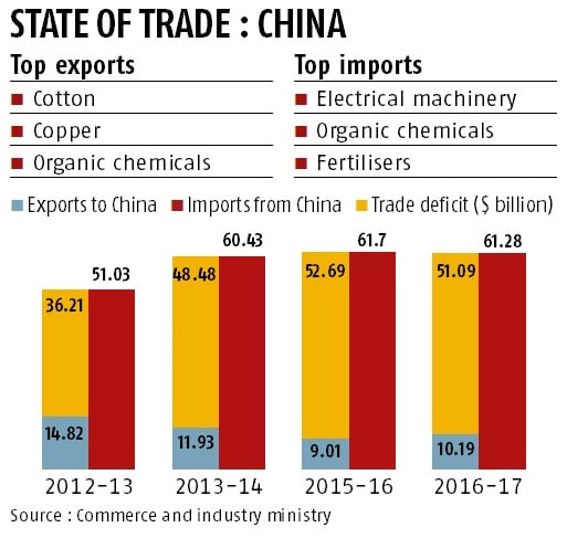 India-China trade balance agreement a non-starter after 3 years