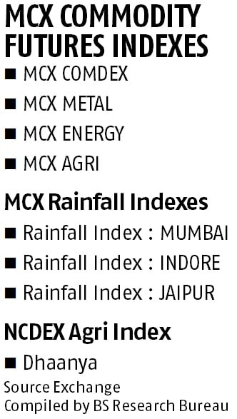 MCX partners with Thomson Reuters to launch co-branded commodity indices