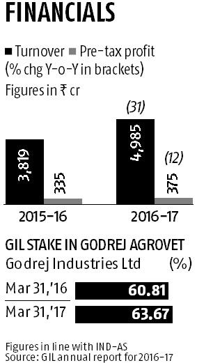 Monsoon hopes raise Godrej Agrovet's prospects
