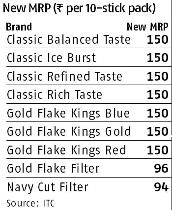 Gold Flakes pack of 10 costs Rs 150: ITC raises cigarette
