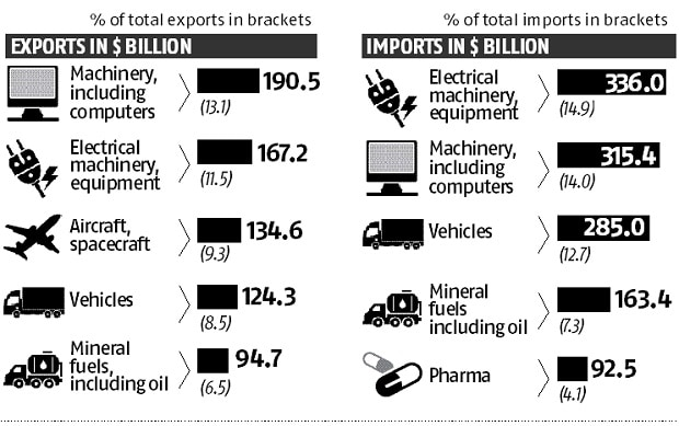Source: World's top exports