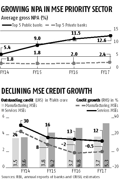 Crisil SME Tracker: NPA resolution key to growth in bank lending to MSEs