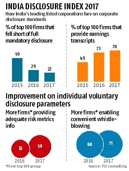 Axis, Infosys, SBI top disclosure champions: FTI Consulting report