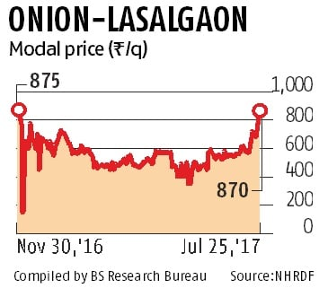 Onion hits 8-month high on supply disruptions, low arrivals