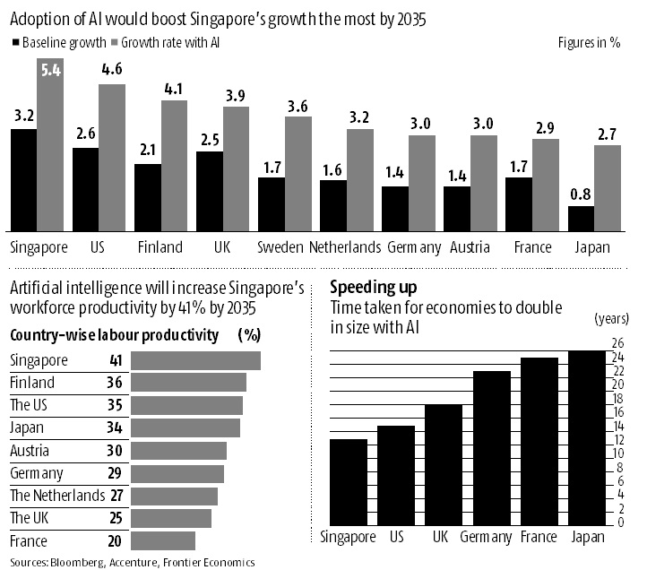 Artificial intelligence could double Singapore's growth rate