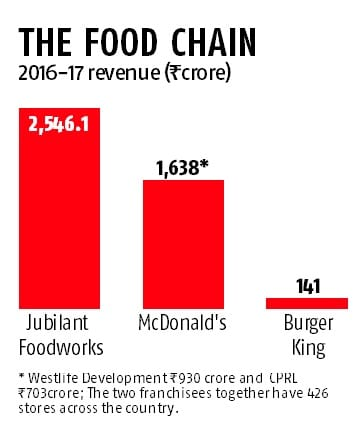 The tale of two halves at McDonald's