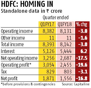 HDFC Q1 net profit at Rs 1,556 cr; gross NPAs rise to 1.12%