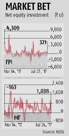 Nifty closes above 10,000 mark; hits all time high
