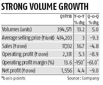 Despite Q1 miss, multiple triggers ahead for Maruti