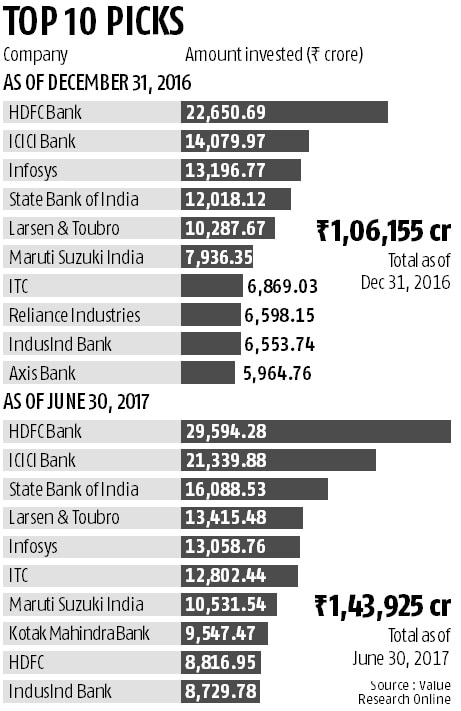 Equity fund managers shuffle top picks in first half of 2017