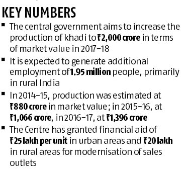 After yoga, Centre plans to tap khadi to boost India's growing soft-power