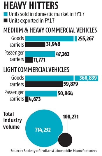 commercial vehicle market in india Commercial vehicles business news, updates, features and reports from india's leading automobile industry magazine.