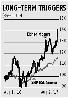 Eicher Motors' stock premium to sustain