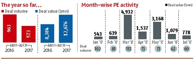 A Snapshot of Private Equity activity & deals