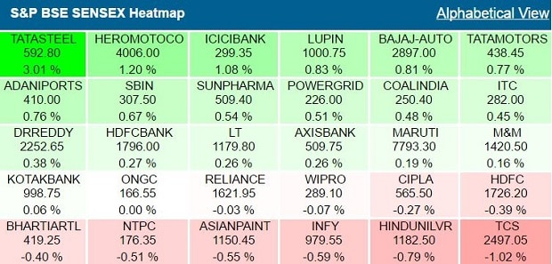 top-gainers