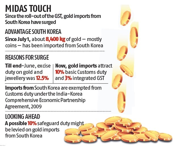 GST impact: Gold import surge from South Korea alarms govt