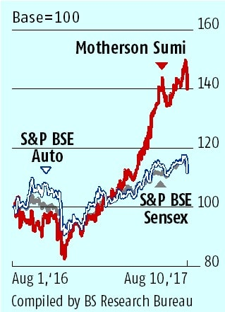 Motherson Sumi pluses outweigh the negatives
