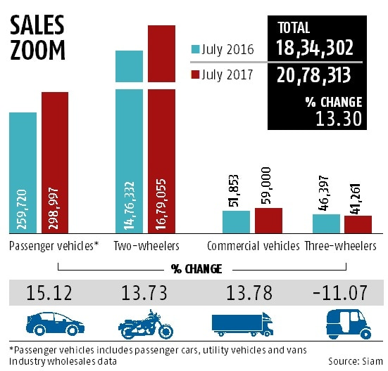 Auto industry on growth path, 3-wheelers sputter