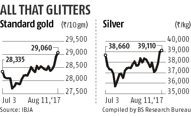 Gold to remain bullish on safe haven buying