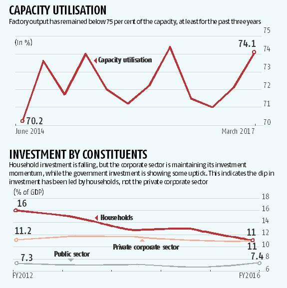 Households, not corporates, led to slowdown