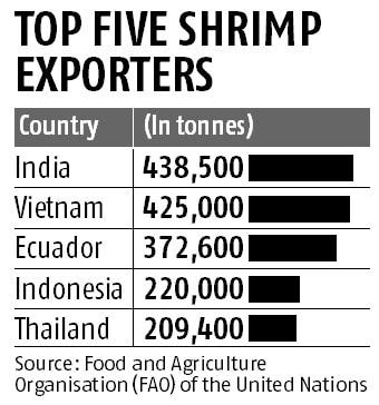 India largest seafood exporter in 2016: FAO