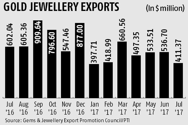 Govt tightens norms for gold jewellery exporters to curb misuse