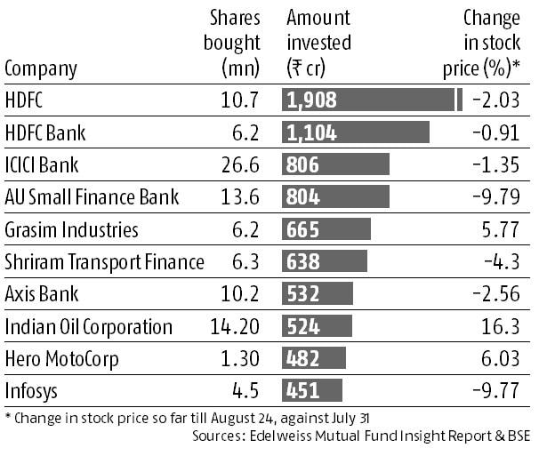 How Fund Managers' July stock bets did in August