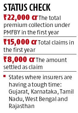 PMFBY faces data collection hurdle after completing one year