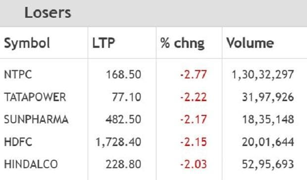 Nifty-losers