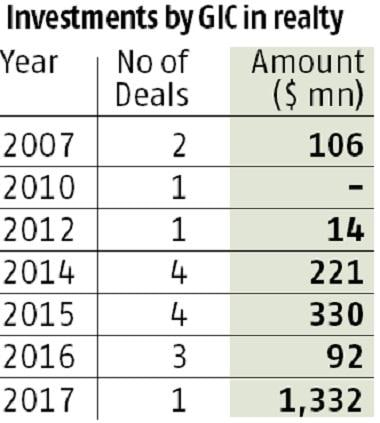 With DLF Deal, GIC Turns Aggressive