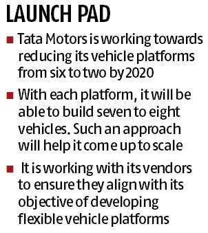 Tata Motors banks on new car platform