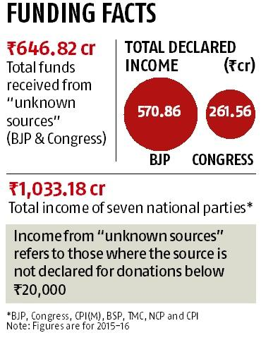 77% income of BJP, Congress from unknown sources in FY16: ADR