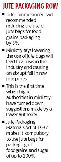 Textiles ministry turns down suggestion to lower jute bags' use