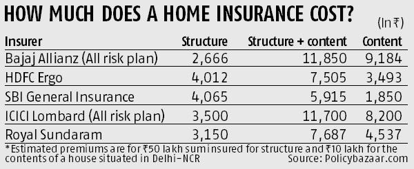Insure your home against natural calamities