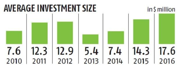 Impact investment: $8-bn market by 2025