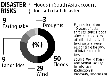 Graphic: Floods may cost $215 billion a year for South Asia by 2030