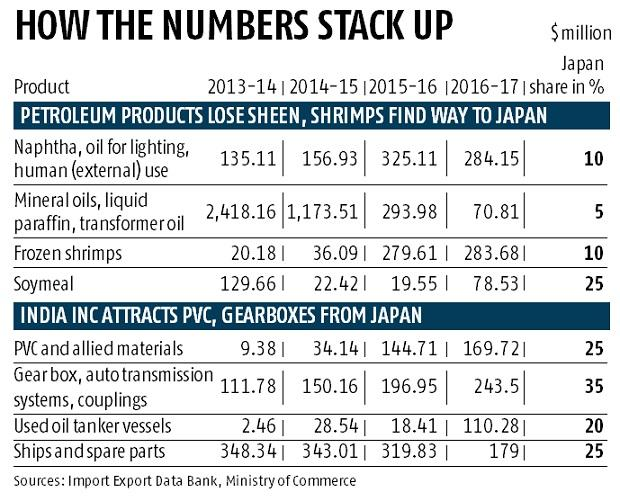 What do India, Japan trade, and what it means for India