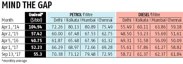 GST on fuel can help rein in prices